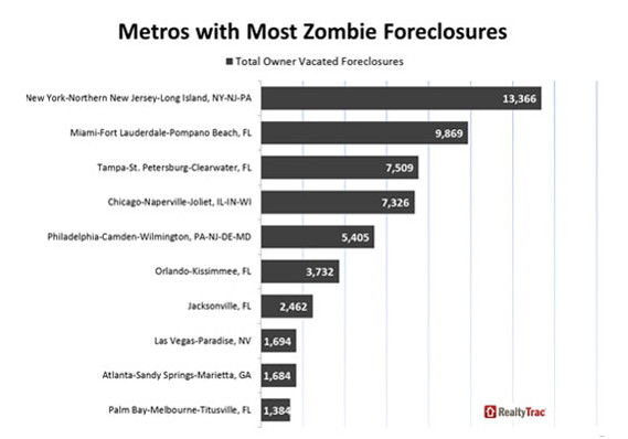 Zombie Foreclosures by City